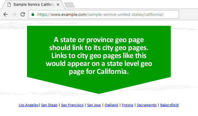 State geo page linking to city geo pages.